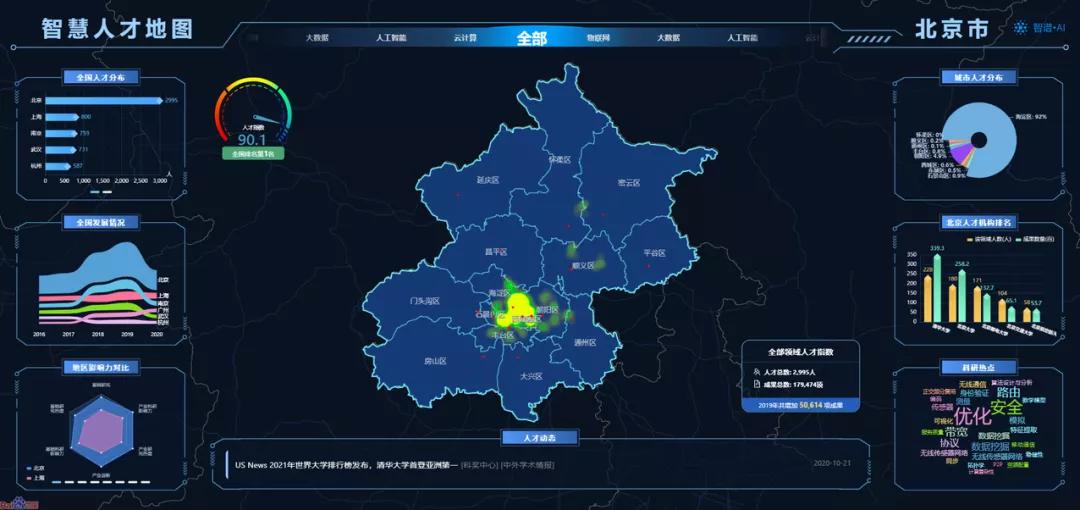 北京人才地图―多领域人才指数领先,成全国最顶尖人才聚集高点