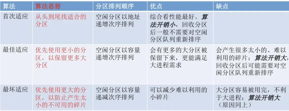 操作系统基础31-连续内存分配