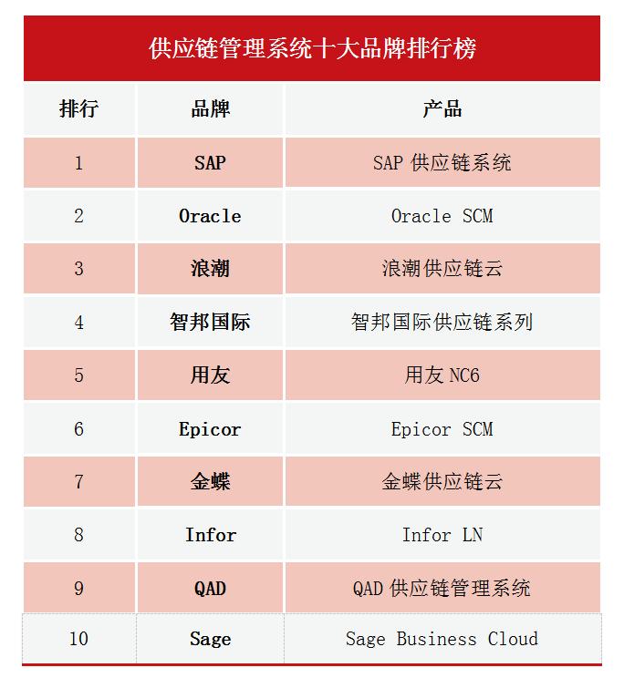 2020供应链管理系统十大品牌排行榜