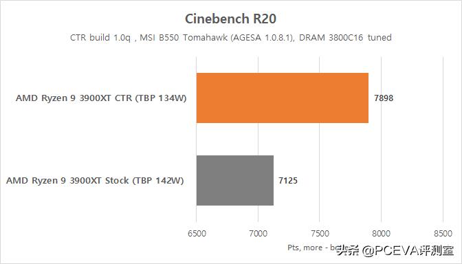 比AMD更懂锐龙?超频神器CTR预计9月底发布