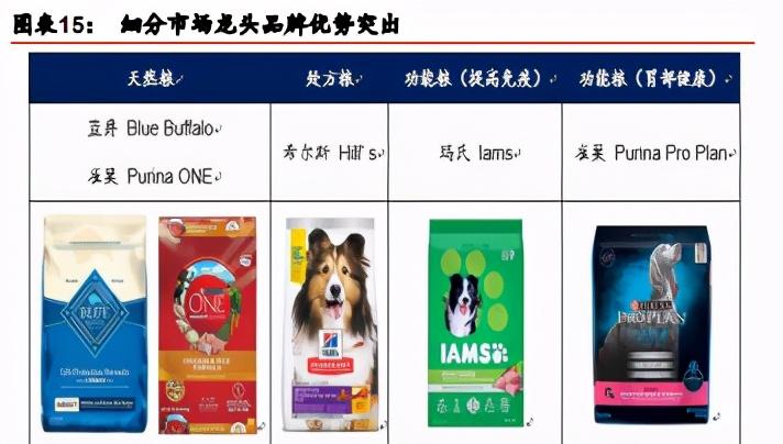 美国宠物食品行业研究报告:多因共振,打造全球最大宠食市场