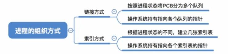 操作系统基础8-进程及进程控制