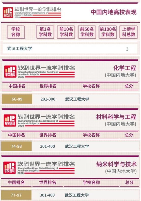 湖北省属高校第二!软科世界一流学科排名:武汉工程大学强势登榜