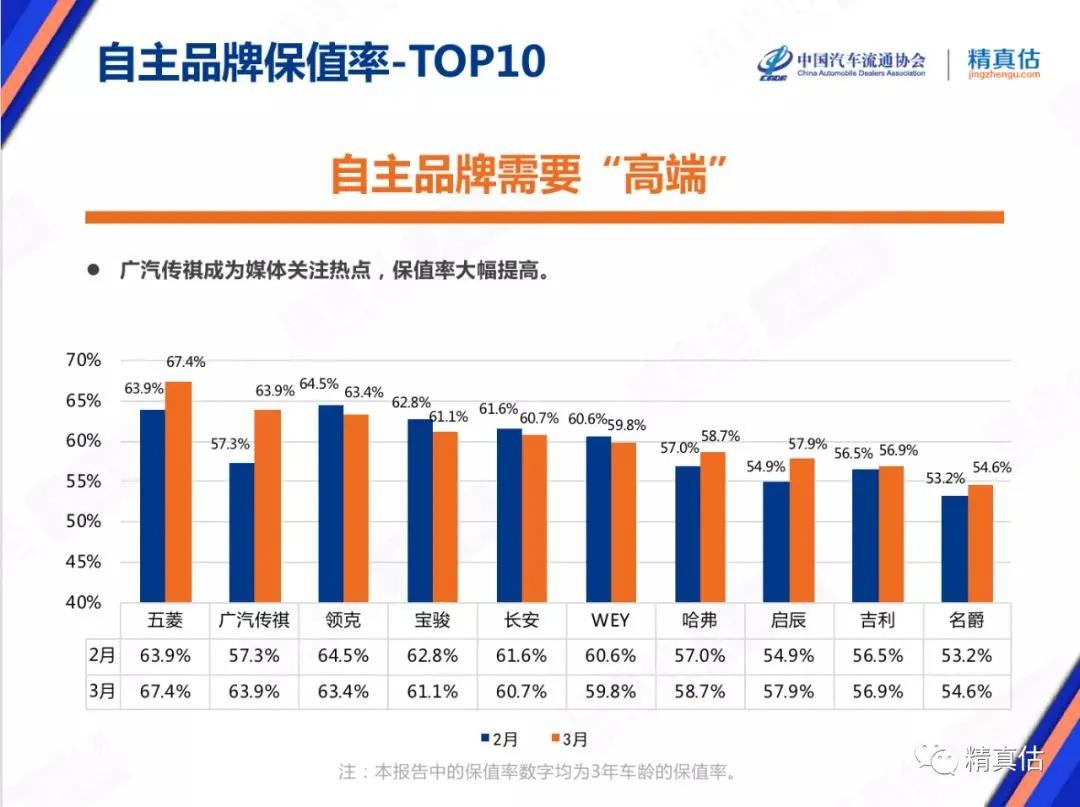 中国汽车3月保值率出炉,豪华品牌齐涨,广汽传祺进步惊人