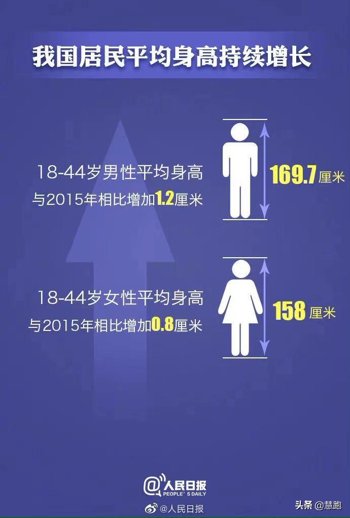 2020中国居民营养与慢性病最新报告:运动能防治这几种疾病? 疾病防治 第4张