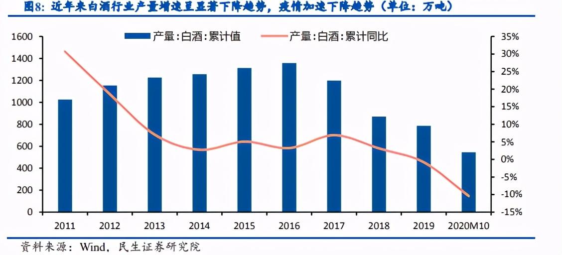 食品饮料行业深度报告:基本面修复及通胀提价预期是明年主线