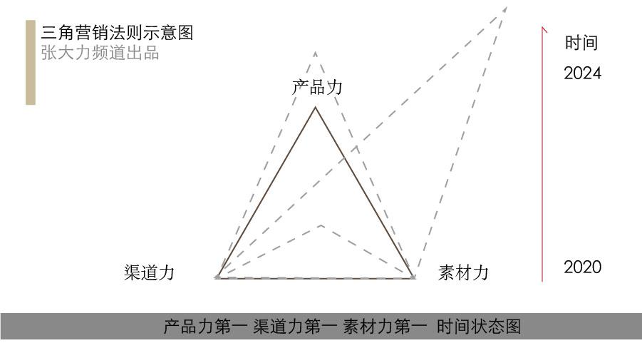 营销策划三板斧三角法则,产品上市预测金标准