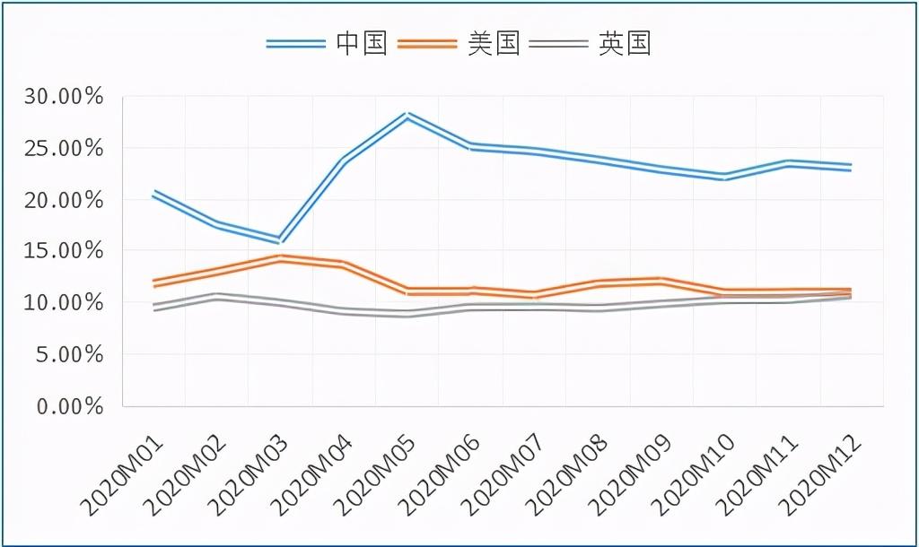 2021全球海外房产投资趋势和机会分析