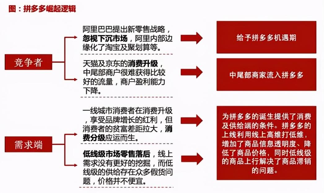 """阿里、拼多多、京东""""三国杀"""",各平台未来增长极在哪?"""