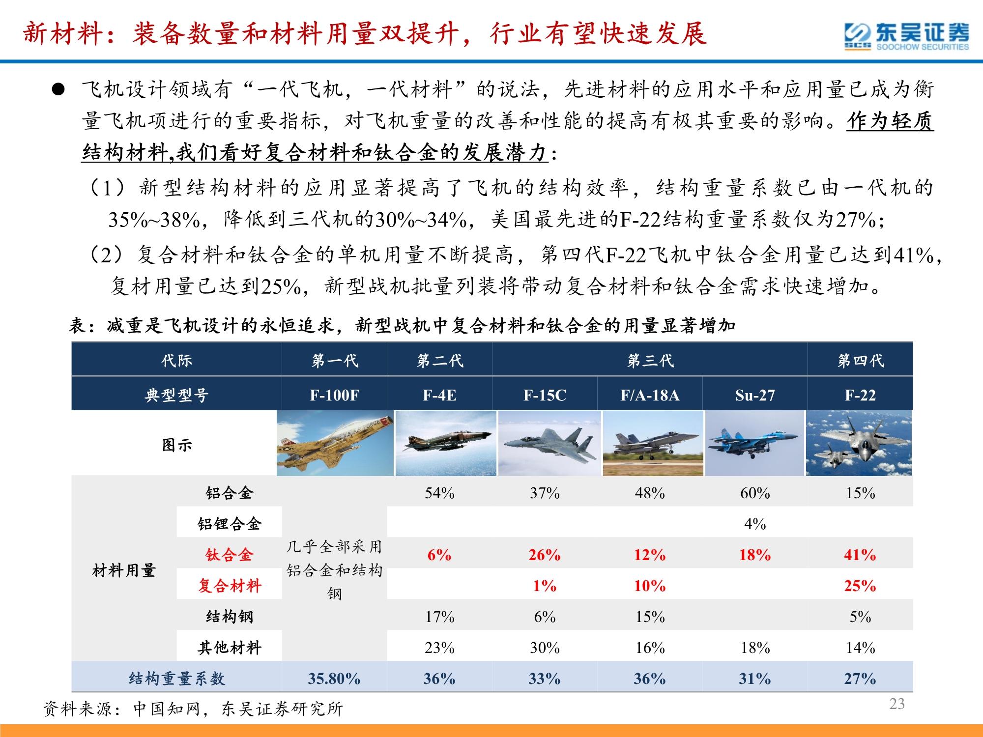 军工行业年度策略:聚焦高景气赛道,成长性与确定性并重