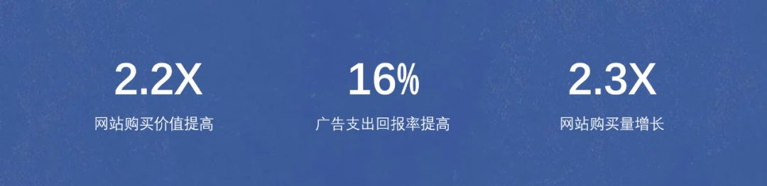 3个Facebook经典营销案例,揭秘ROI十六倍增长的诀窍