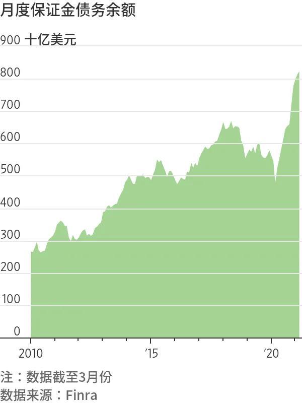 美国人投资股市热情冲天
