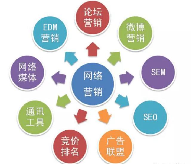 网络营销的四大特点