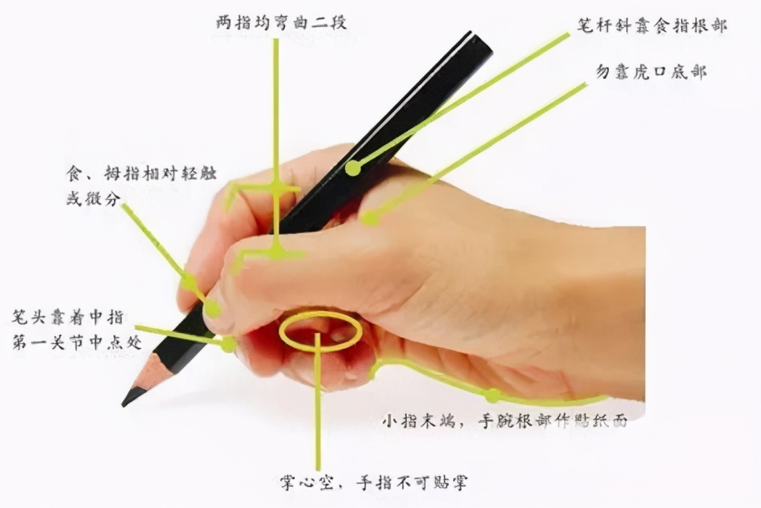 正确的握笔姿势纠正图