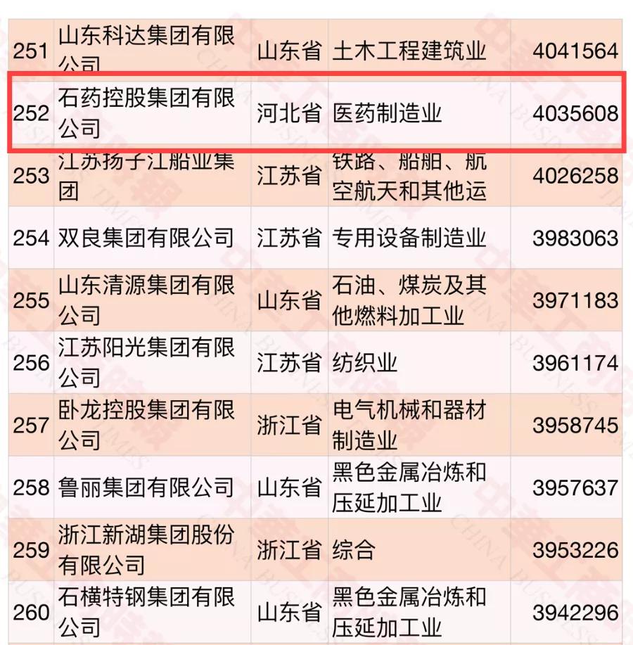 石药集团再入中国民企500强