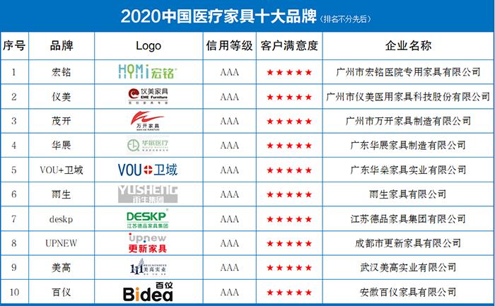 2020中国医疗家具十大品牌发布