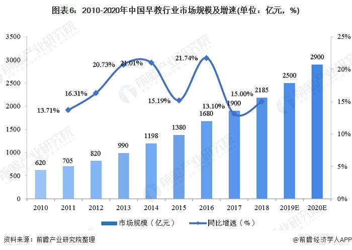 2020年中国早教行业发展现状 市场规模不断扩大