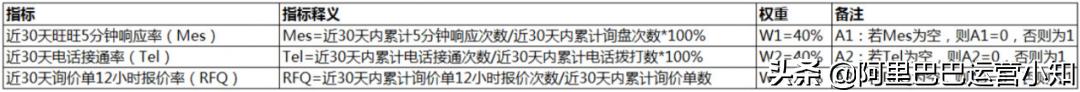 阿里巴巴1688新规 | 1688找工厂业务最新规则调整