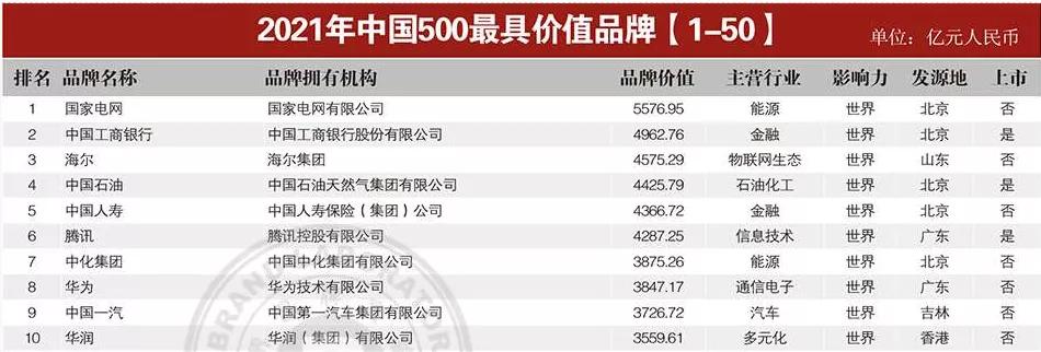 """""""石药""""品牌第17次进入中国500最具价值品牌榜单"""