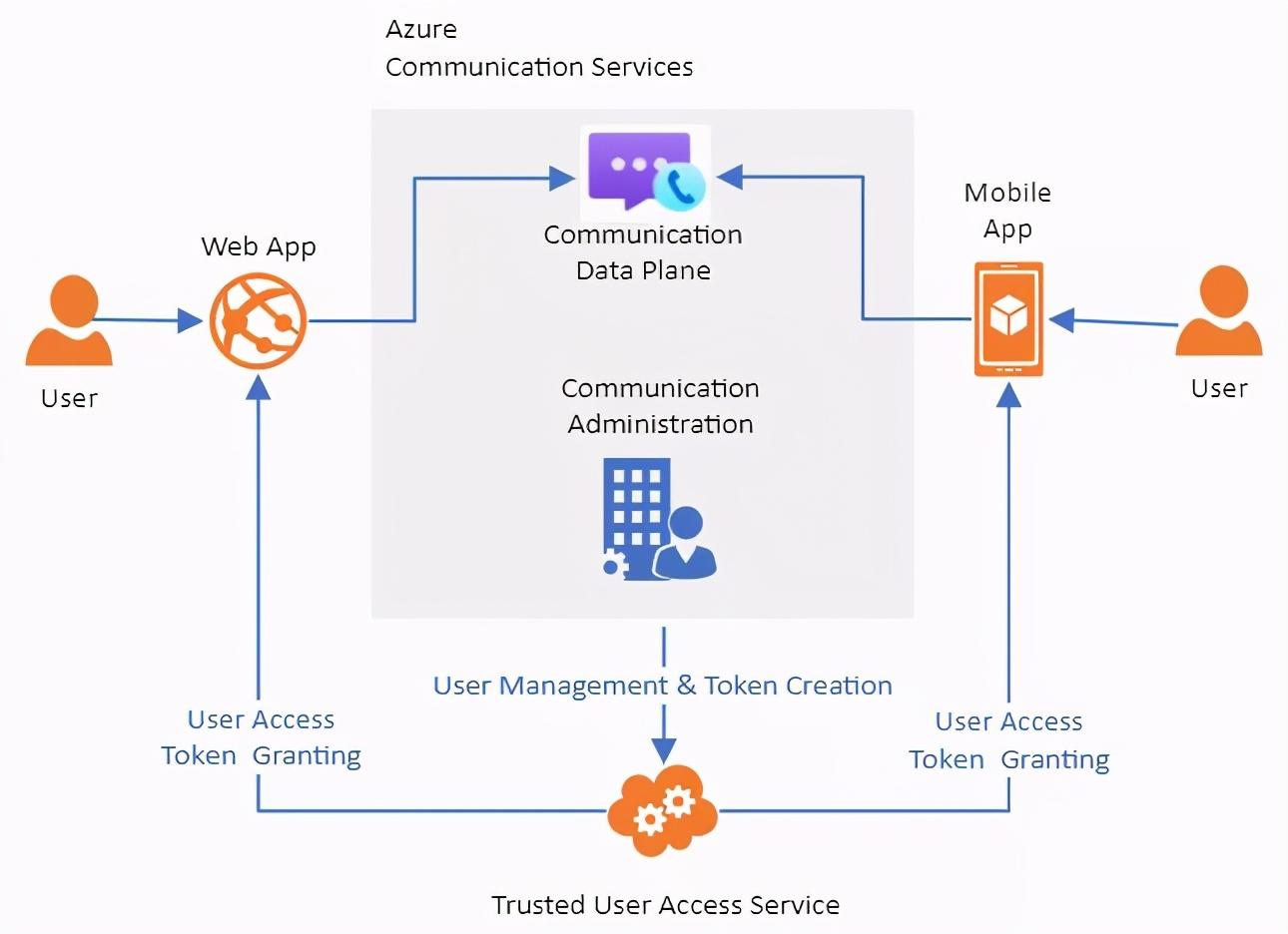 新的Azure通信服务(ACS)如何实现WebRTC?