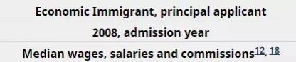 加拿大新移民收入达峰值!留学生表现亮眼,年薪$44,000