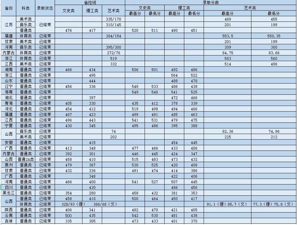 2021年运城学院各省录取分数汇总