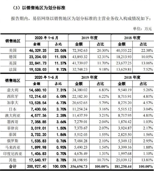 易佰网络,人均刊3712条listing,每秒调价1100条