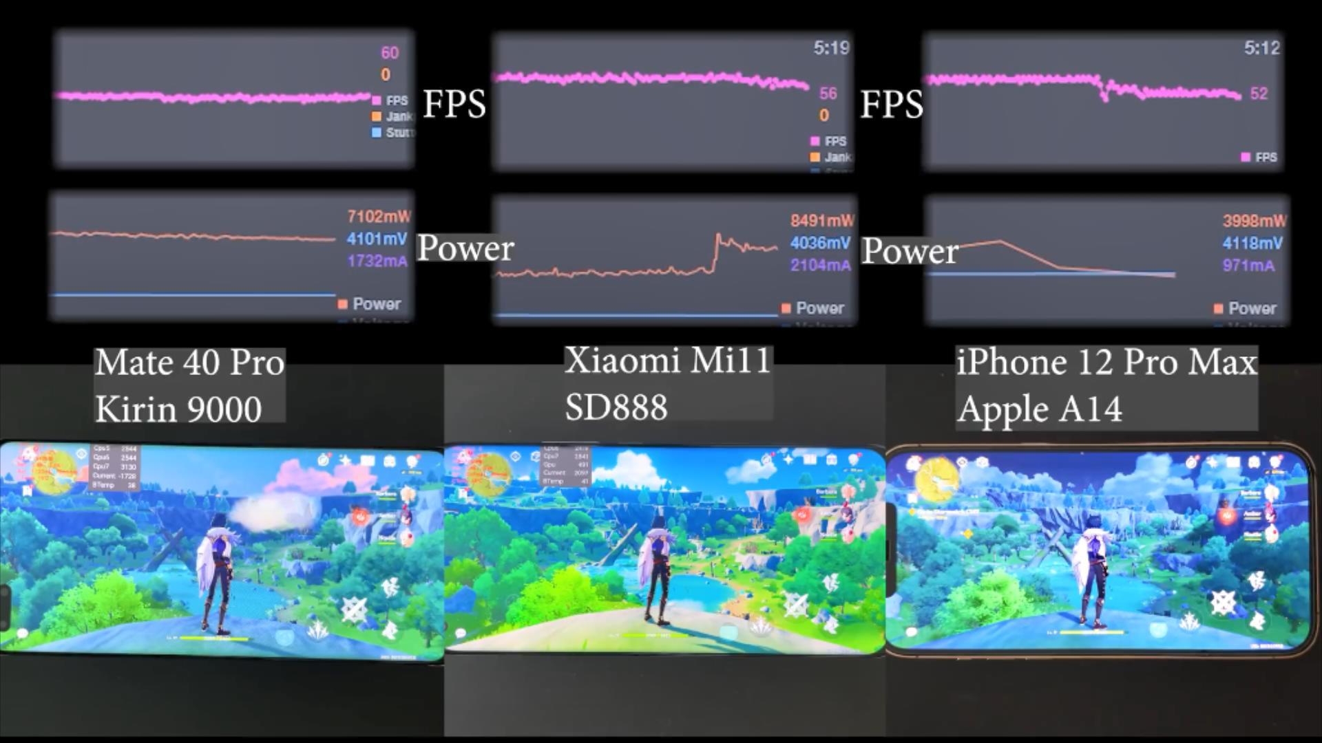 游戏FPS实测:麒麟9000/骁龙888/A14差距非常明显