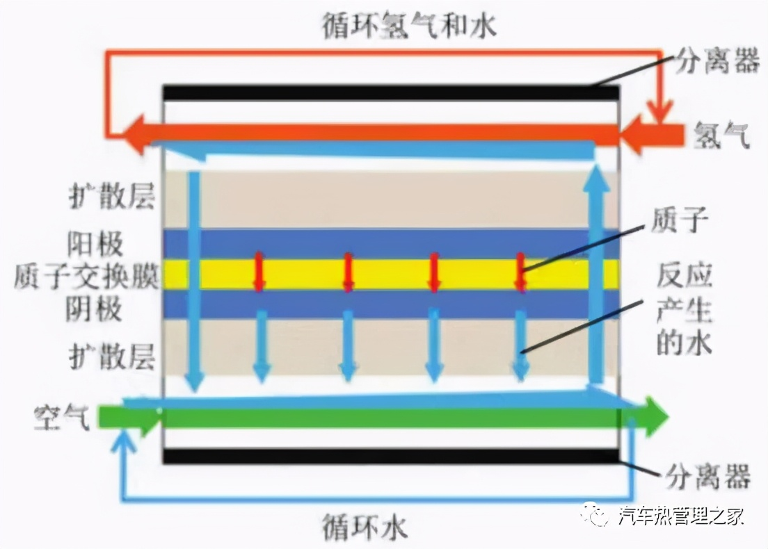 国外典型燃料电池汽车水、热管理系统解析