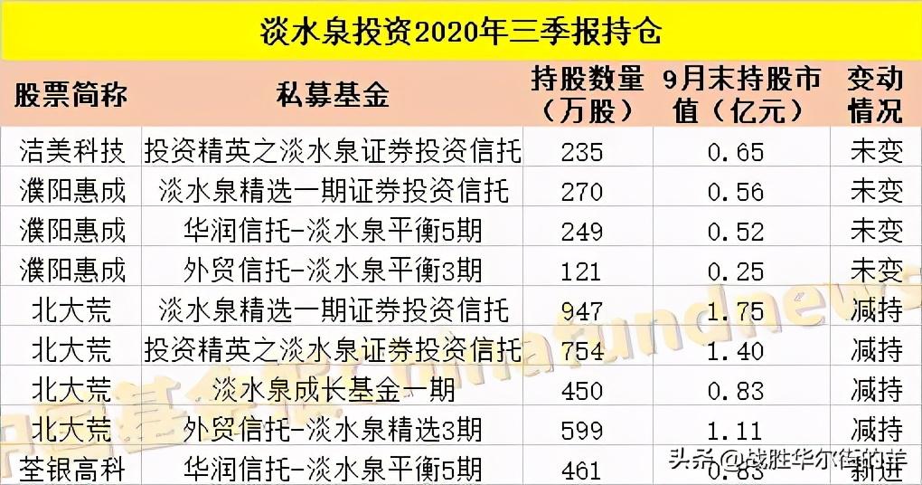 中国10大私募大佬愿意终身持有好公司!看看你是否已经有了