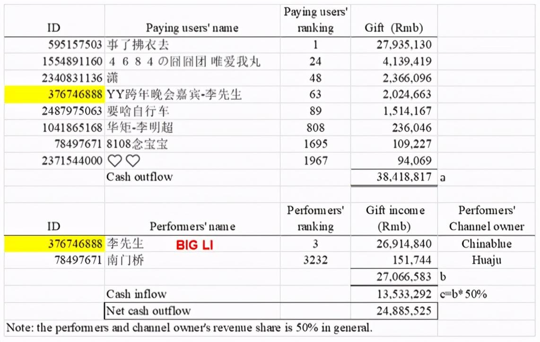 2万字报告首发!浑水做空欢聚时代,YY直播90%为伪造数据