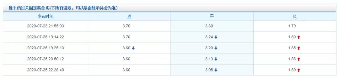 解密:竞彩支持比例与竞彩指数调整的玄机
