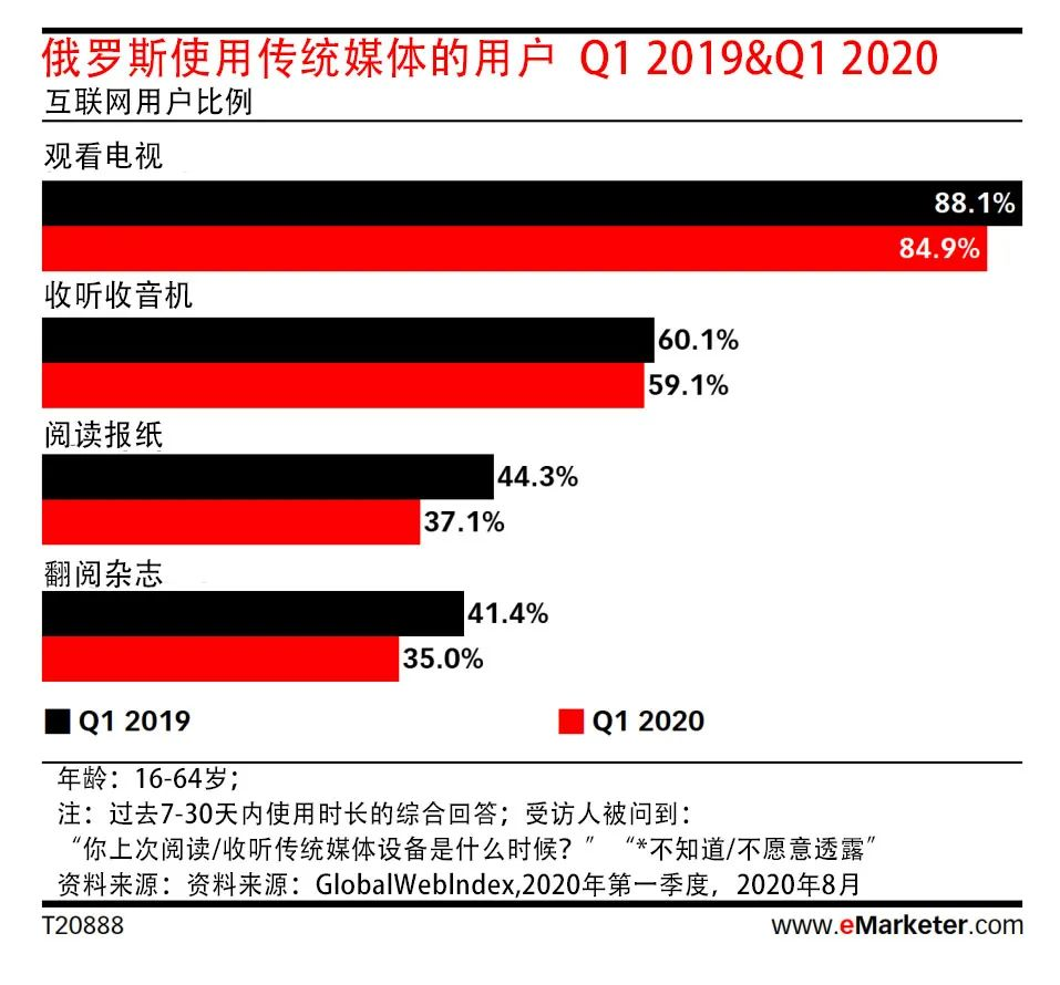2020全球媒介终端使用报告