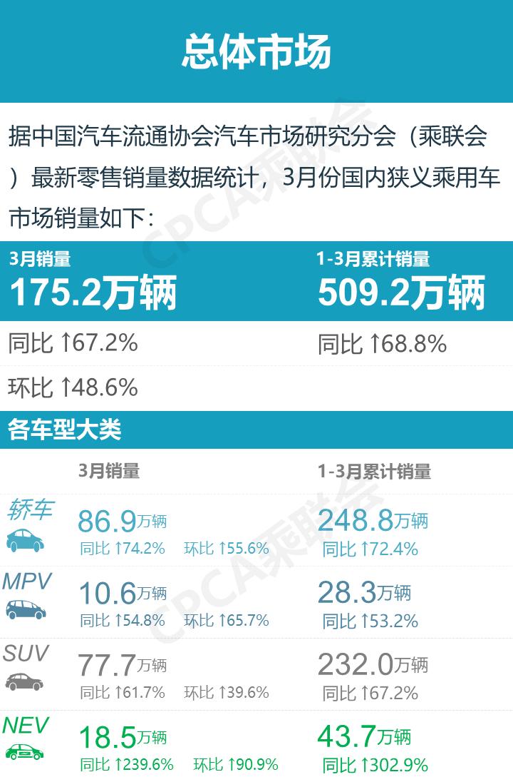 3月汽车销量排名top15(厂商,轿车,SUV,新能源