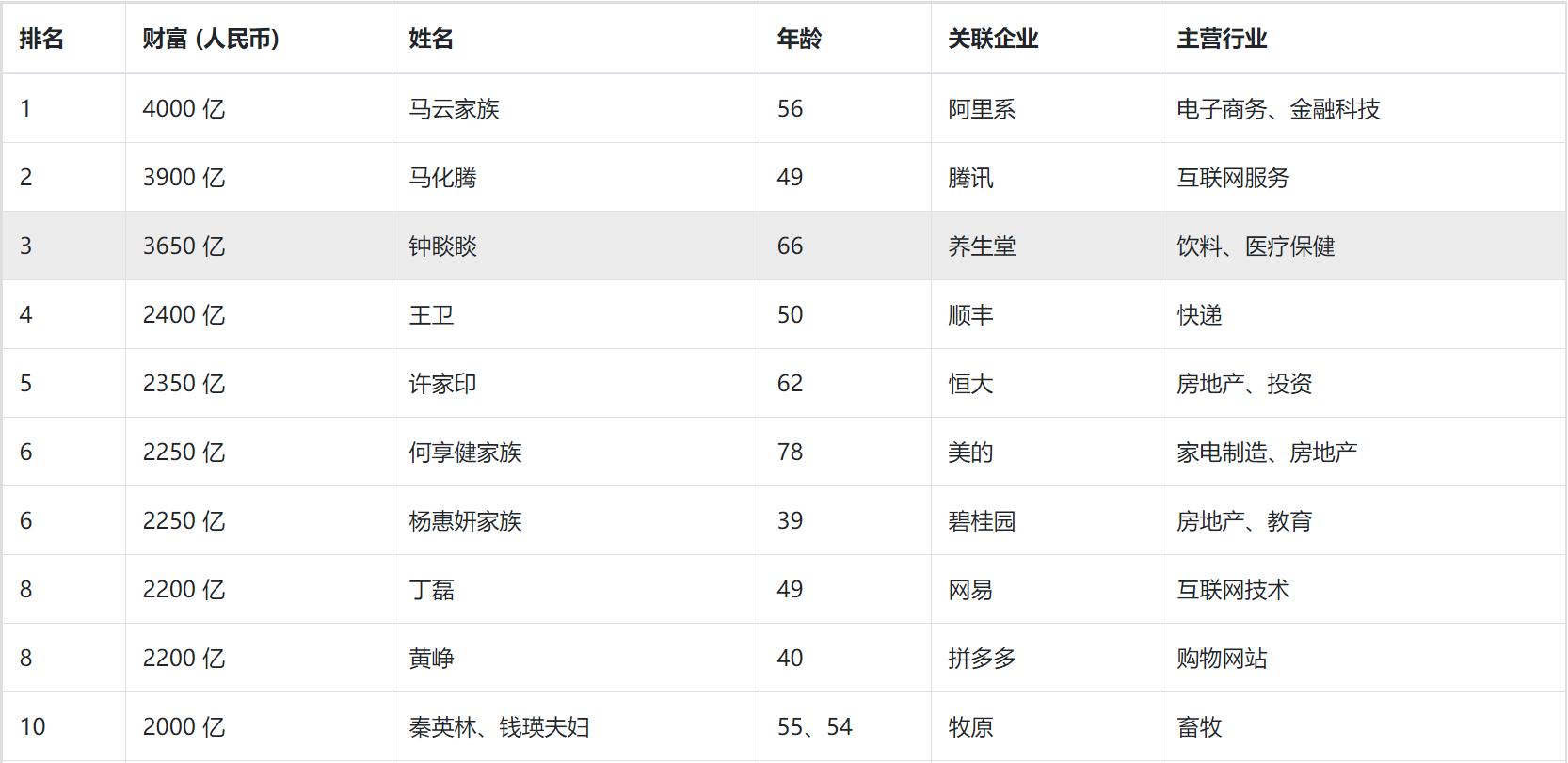 胡润百富汽车榜 吉利李书福蝉联第1 长城魏建军财富被严重低估