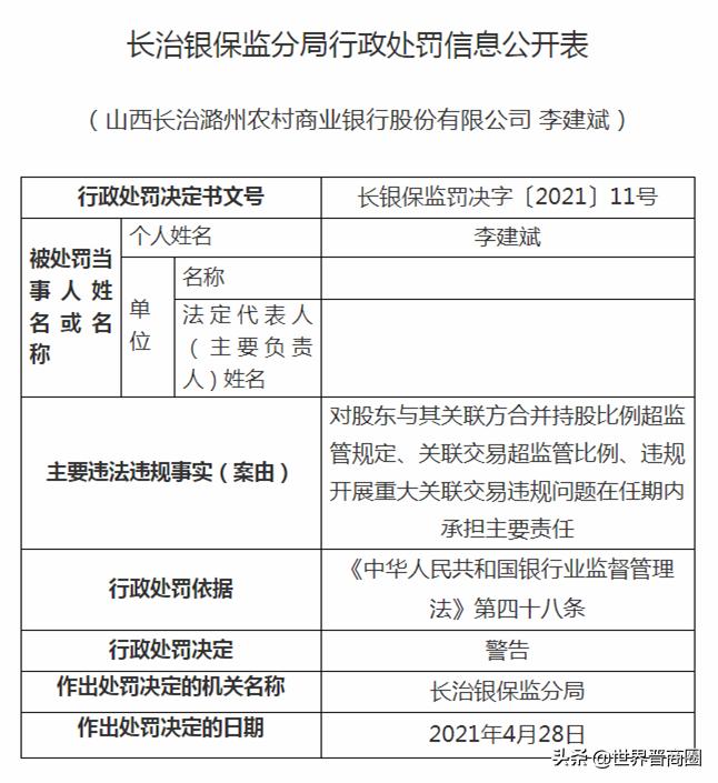 违规开展重大关联交易!山西长治潞州农商行被罚200万元