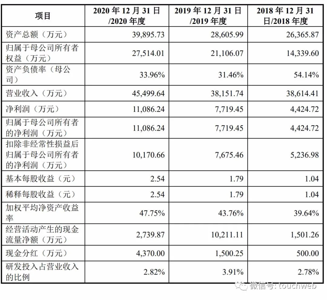改性塑料企业江苏博云上市:市值43亿 年利润过亿