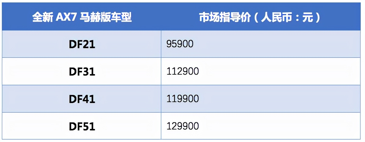 售价9.59万元—12.99万 东风风神全新AX7马赫版正式上市