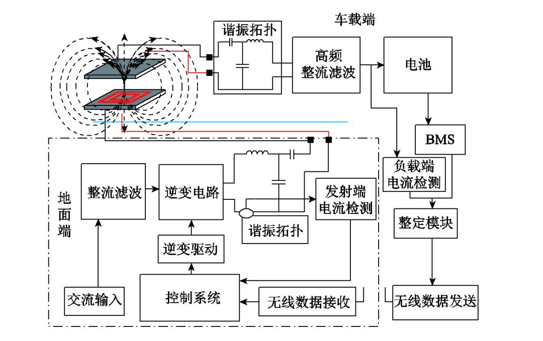 如何实现电动汽车无线充电的自整定控制?天工大学者发布研究成果