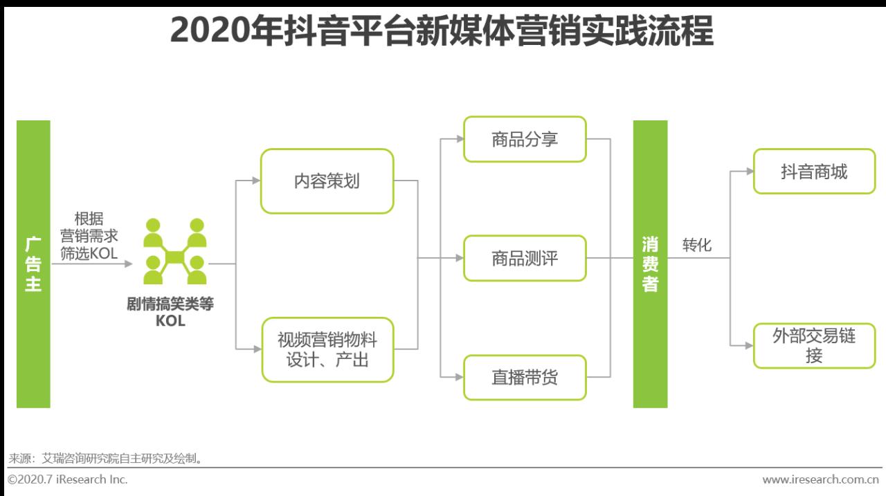 2020年新媒体营销策略白皮书