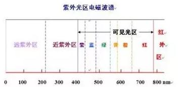 无机非金属材料的检测方法-紫外光谱仪