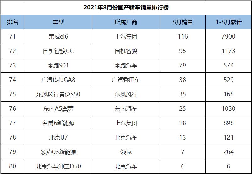 8月份国产轿车销量排行,新能源汽车包揽冠亚军,帝豪仅排第五