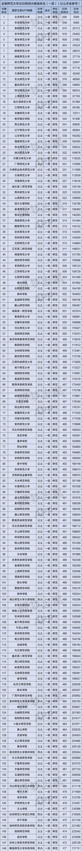 全国187所师范大学排名(按山东省招录数据)