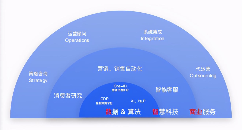 企业数字化升级之路:百家企业数字化转型发展分析报告