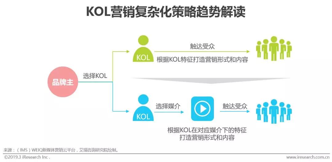 2019年中国KOL营销策略白皮书