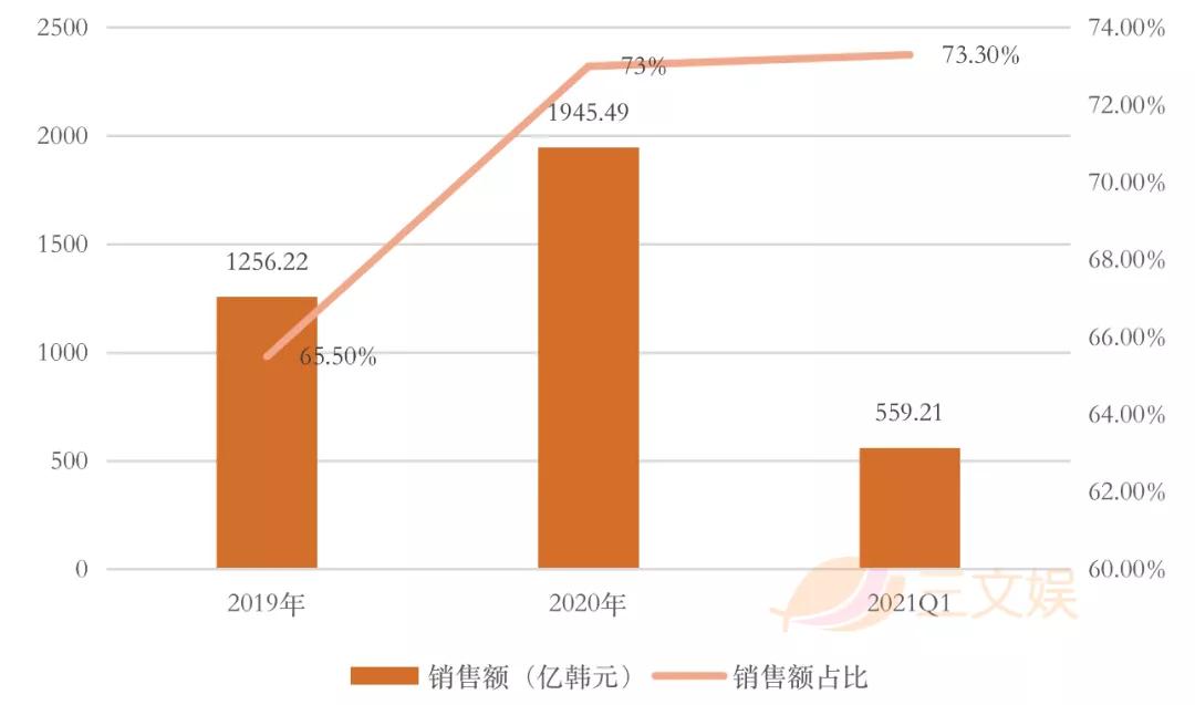 韩国四大玩具公司一季度表现:营业利润逆势上涨