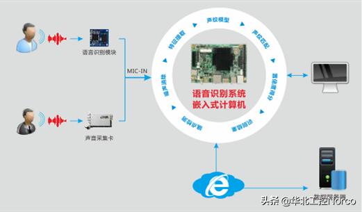 精智生活崛起,华北工控推出语音识别系统方案助力智能家居3.0