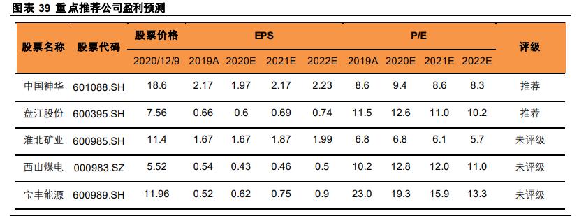 煤炭行业2021年趋势判断与投资策略