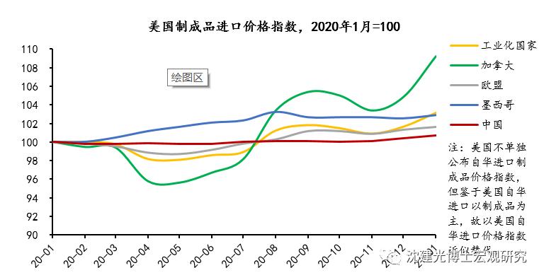 """中国出口如何成为美国通货膨胀的""""稳定器""""?"""