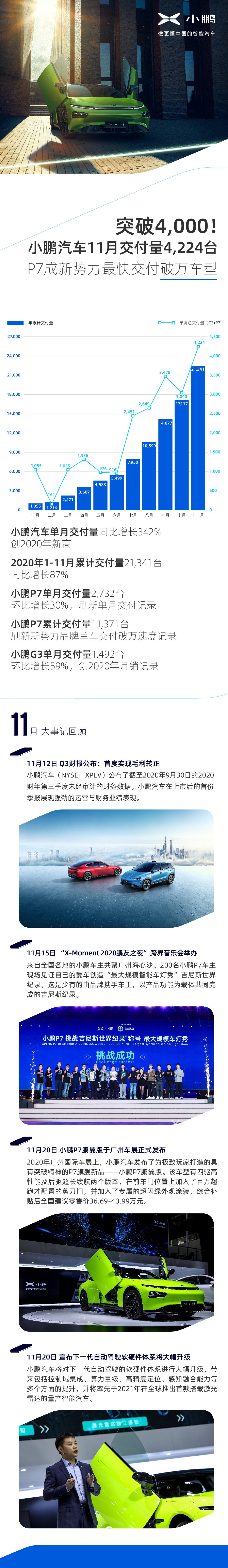 智能优势尽显,小鹏汽车11月交付4224台,P7、G3创新高